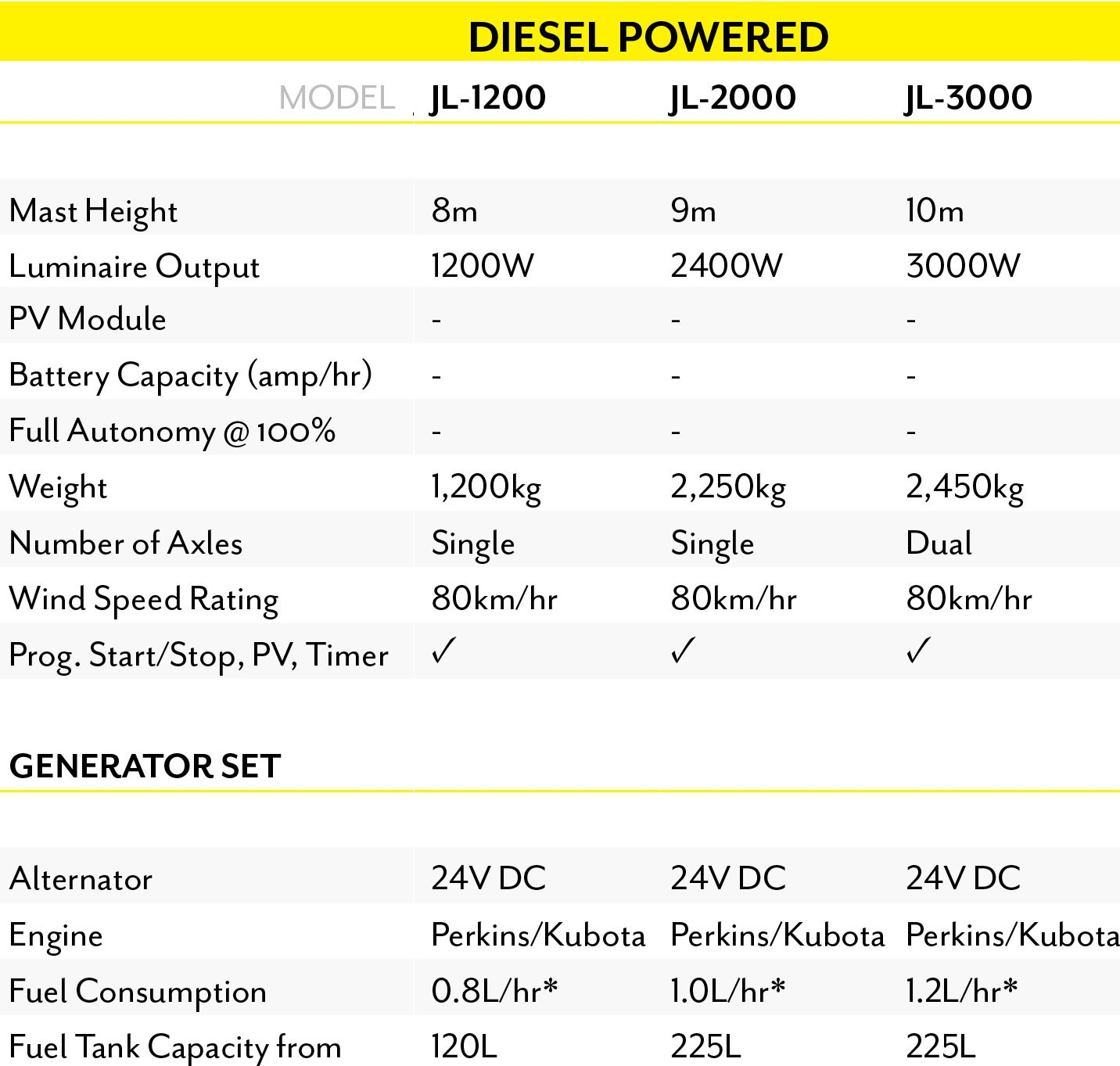 Diesel Powered Light Tower Specifications