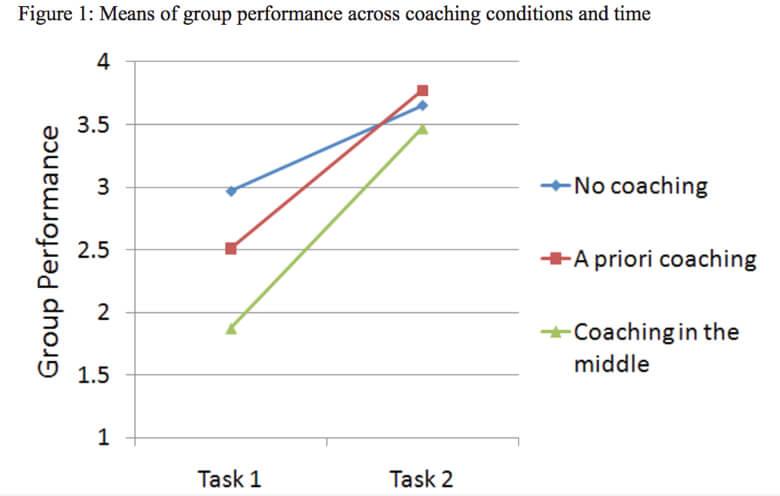 experimento mostrando los efectos de coaching en equipos