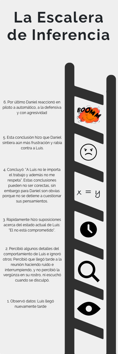 infografía - La escalera de Inferencia