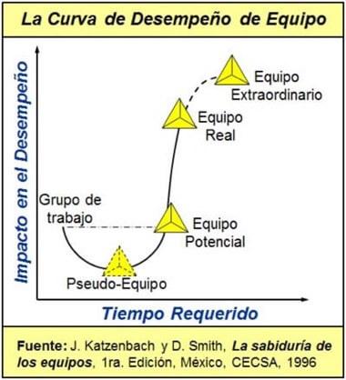 La curva de desempeño de equipo