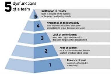 Los 5 obstáculos o disfunciones a los que se enfrentan los directores y sus equipos