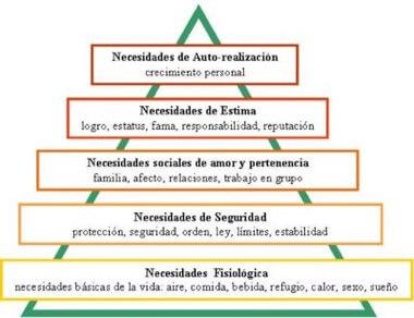 Teoría de Jerarquía de las Necesidades de Maslow