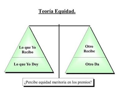 Teoría de la Equidad de Stacy Adams