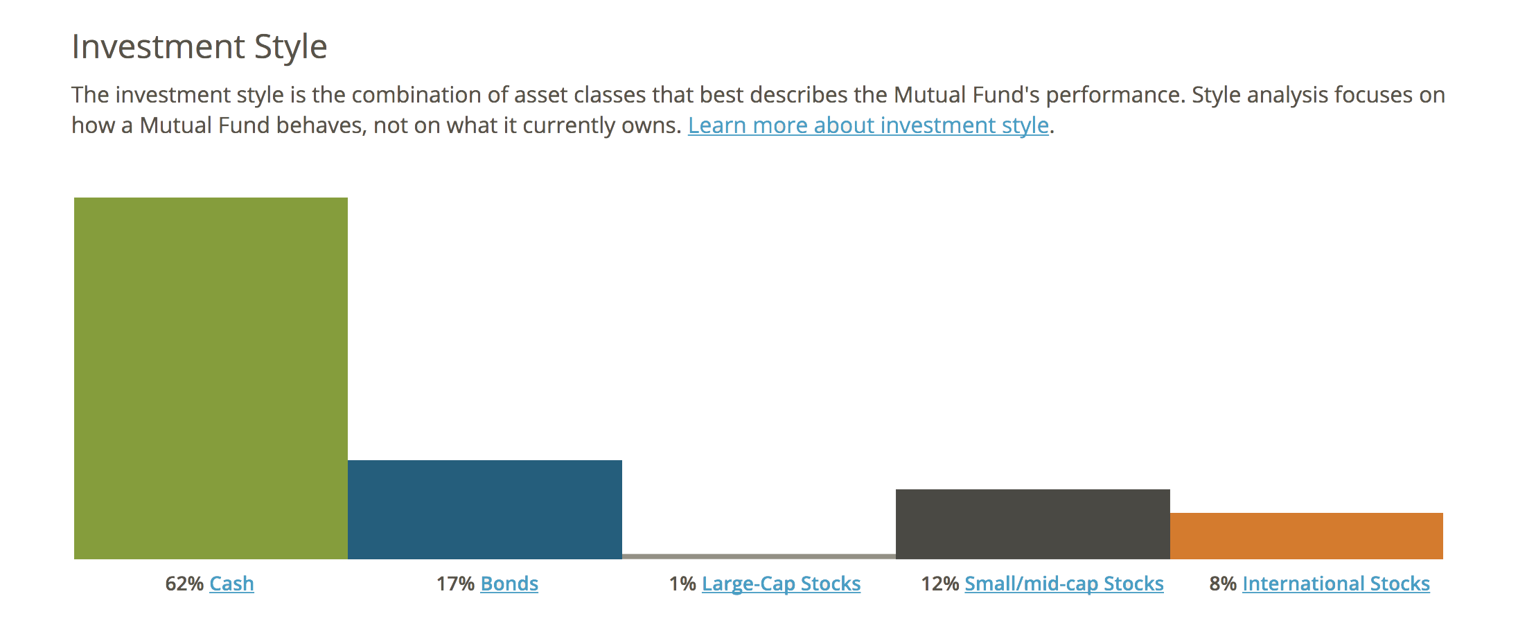 Investment style bar graph
