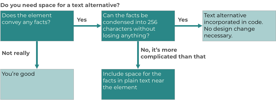 Flow chart for deciding if you need to add space for a text alternative in your design